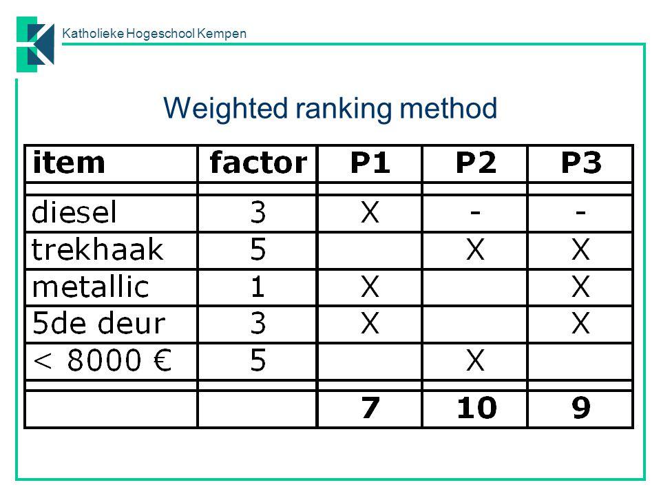Katholieke Hogeschool Kempen Weighted ranking method