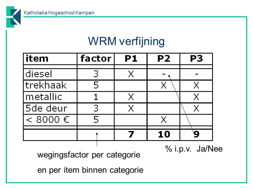 Katholieke Hogeschool Kempen wegingsfactor per categorie en per item binnen categorie % i.p.v. Ja/Nee WRM verfijning