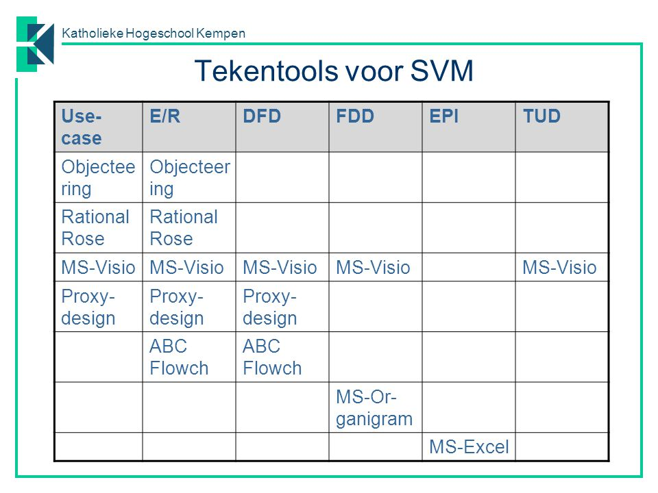 Katholieke Hogeschool Kempen Tekentools SVM Objecteering o UML-casetool o freeware o license keu Rational Rose o UML-casetool o freeware demo-versie