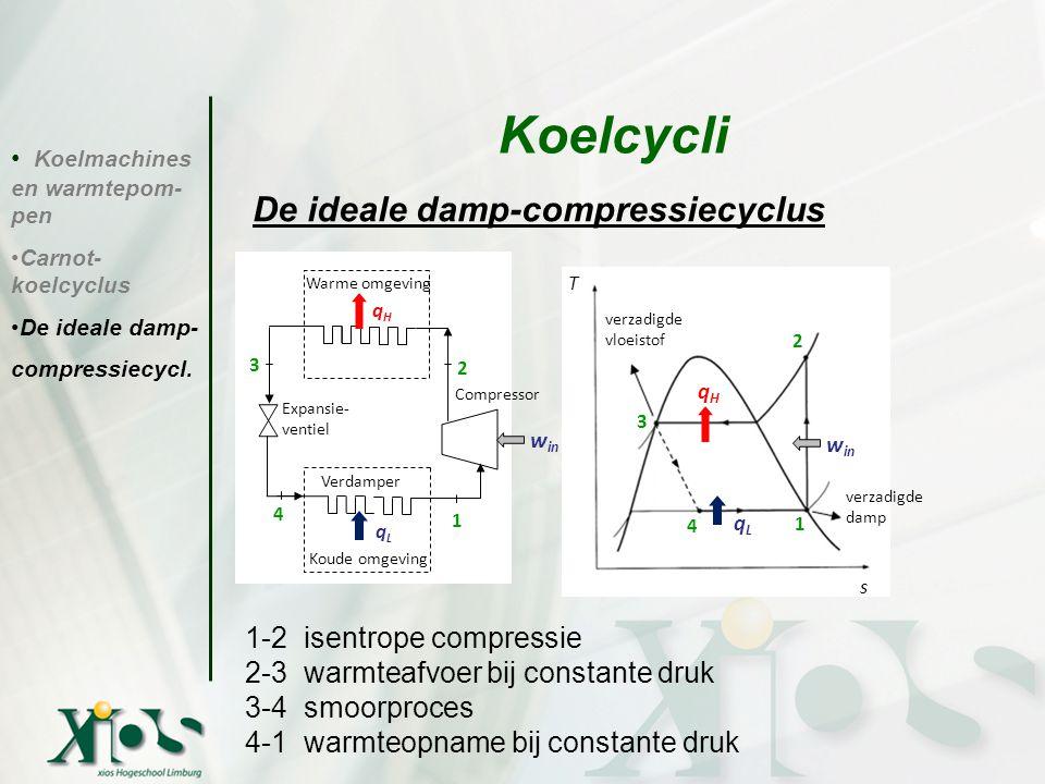 Koelmachines en warmtepom- pen Carnot- koelcyclus De ideale damp- compressiecycl. Koelcycli De ideale damp-compressiecyclus Conclusies: 1-2 isentrope