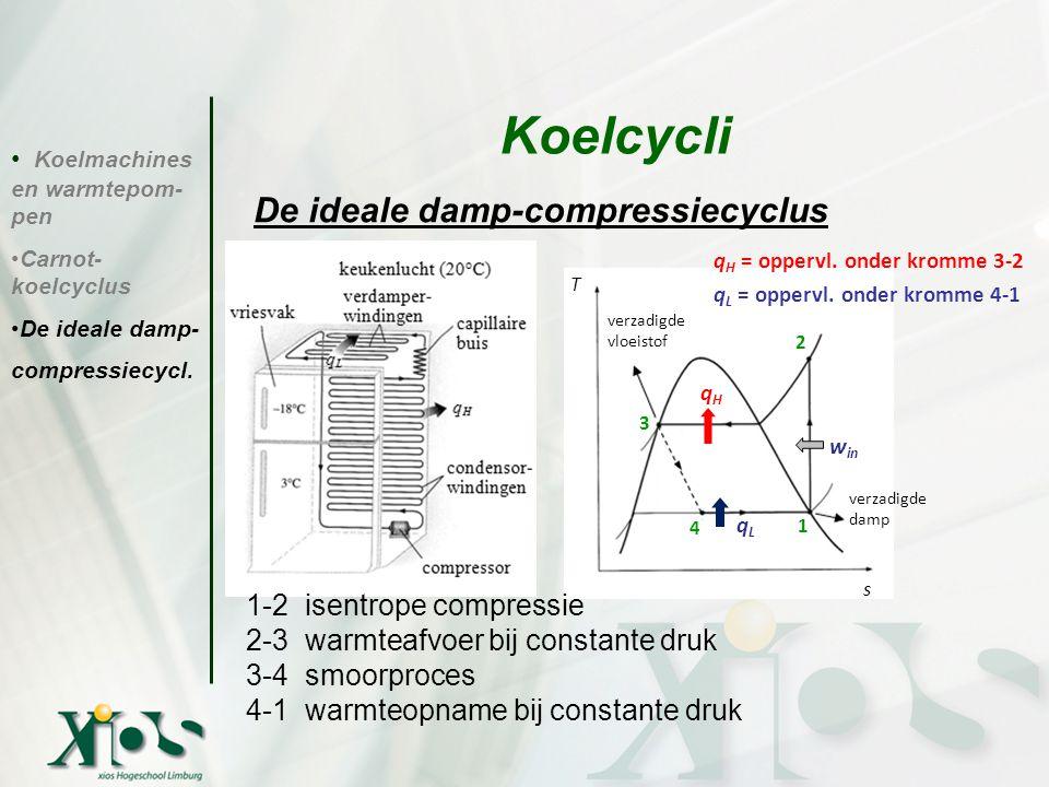 Koelmachines en warmtepom- pen Carnot- koelcyclus De ideale damp- compressiecycl. Koelcycli verzadigde vloeistof verzadigde damp qHqH qLqL w in T s 1