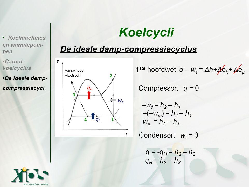 De ideale damp-compressiecyclus 1 ste hoofdwet: q – w t = Δh+Δe k + Δe p Compressor: q = 0 –w t = h 2 – h 1 –(–w in ) = h 2 – h 1 w in = h 2 – h 1 Con