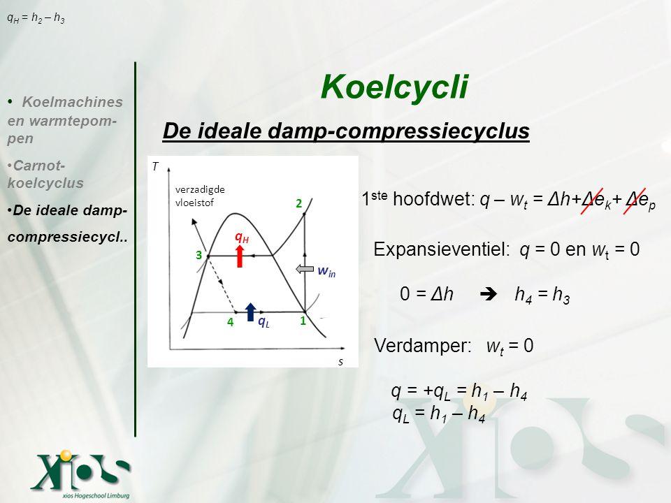 De ideale damp-compressiecyclus 1 ste hoofdwet: q – w t = Δh+Δe k + Δe p Expansieventiel: q = 0 en w t = 0 0 = Δh  h 4 = h 3 Verdamper: w t = 0 q = +