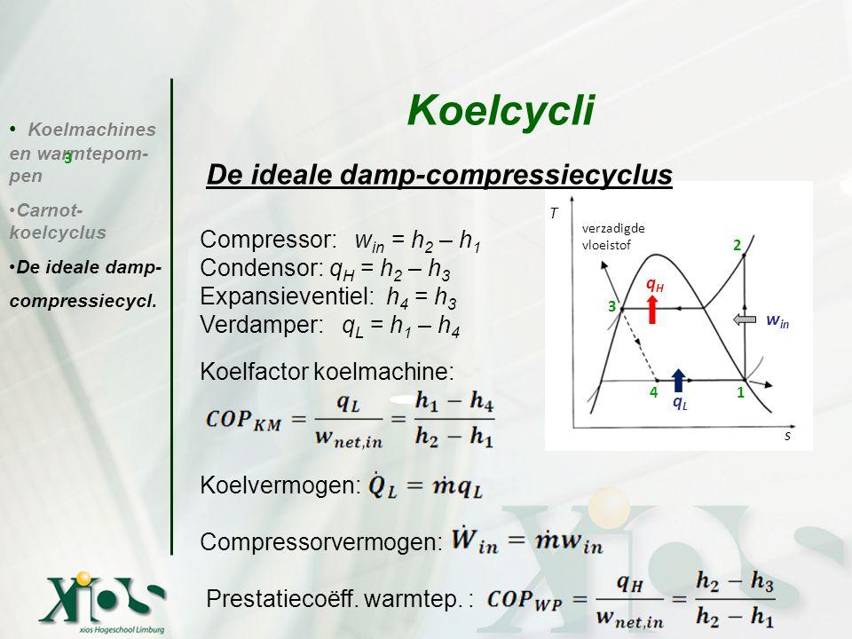 Koelmachines en warmtepom- pen Carnot- koelcyclus De ideale damp- compressiecycl. Koelcycli verzadigde vloeistof qHqH qLqL w in T s 1 2 3 4 3 De ideal