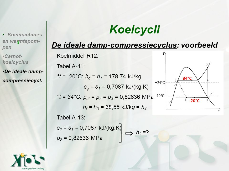 De ideale damp-compressiecyclus: voorbeeld Koelmachines en warmtepom- pen Carnot- koelcyclus De ideale damp- compressiecycl. Koelcycli 3 Koelmiddel R1