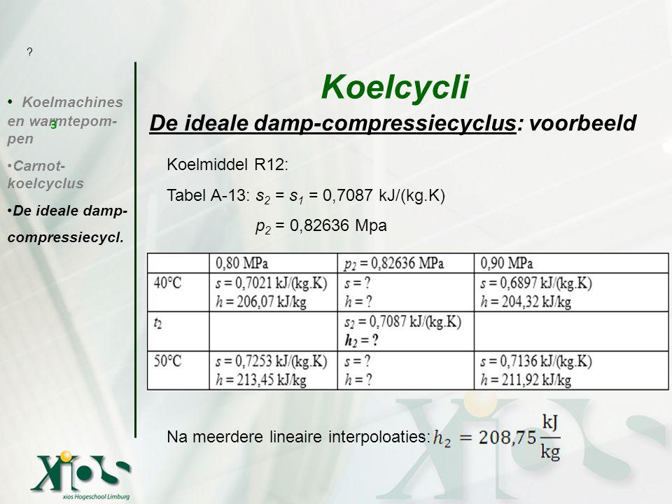 De ideale damp-compressiecyclus: voorbeeld Koelmachines en warmtepom- pen Carnot- koelcyclus De ideale damp- compressiecycl. Koelcycli 3 ? Koelmiddel