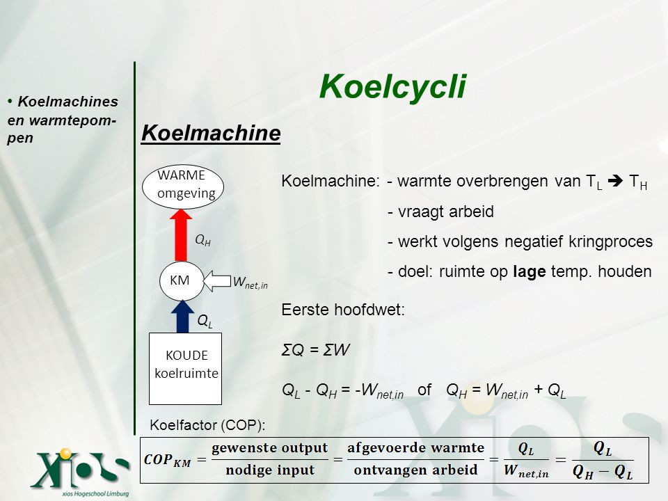 Koelmachines en warmtepom- pen Koelcycli Koelmachine Koelmachine: - warmte overbrengen van T L  T H - vraagt arbeid - werkt volgens negatief kringpro