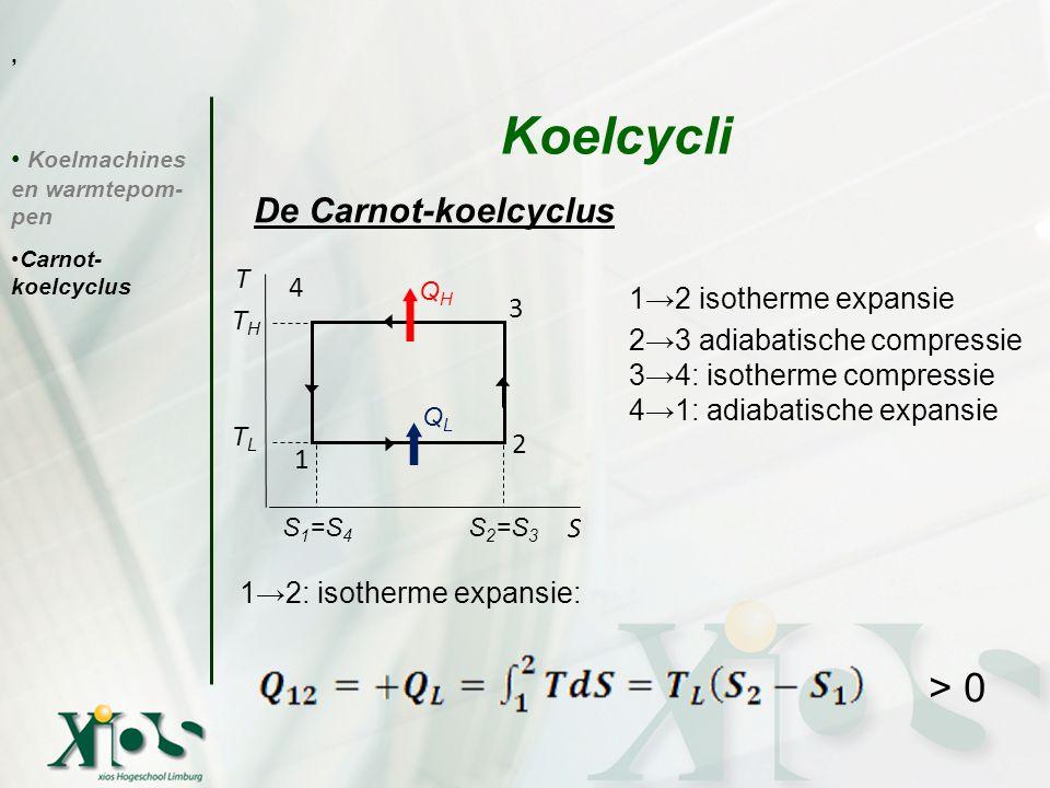 Koelmachines en warmtepom- pen Carnot- koelcyclus Koelcycli De Carnot-koelcyclus, T THTH TLTL S 1 =S 4 S 2 =S 3 QHQH QLQL 3 2 1 4 S 1→2 isotherme expa