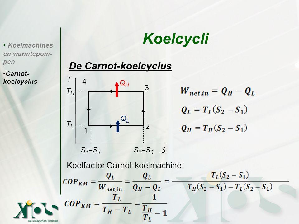 Koelmachines en warmtepom- pen Carnot- koelcyclus Koelcycli De Carnot-koelcyclus Koelfactor Carnot-koelmachine: T THTH TLTL S 1 =S 4 S 2 =S 3 QHQH QLQ