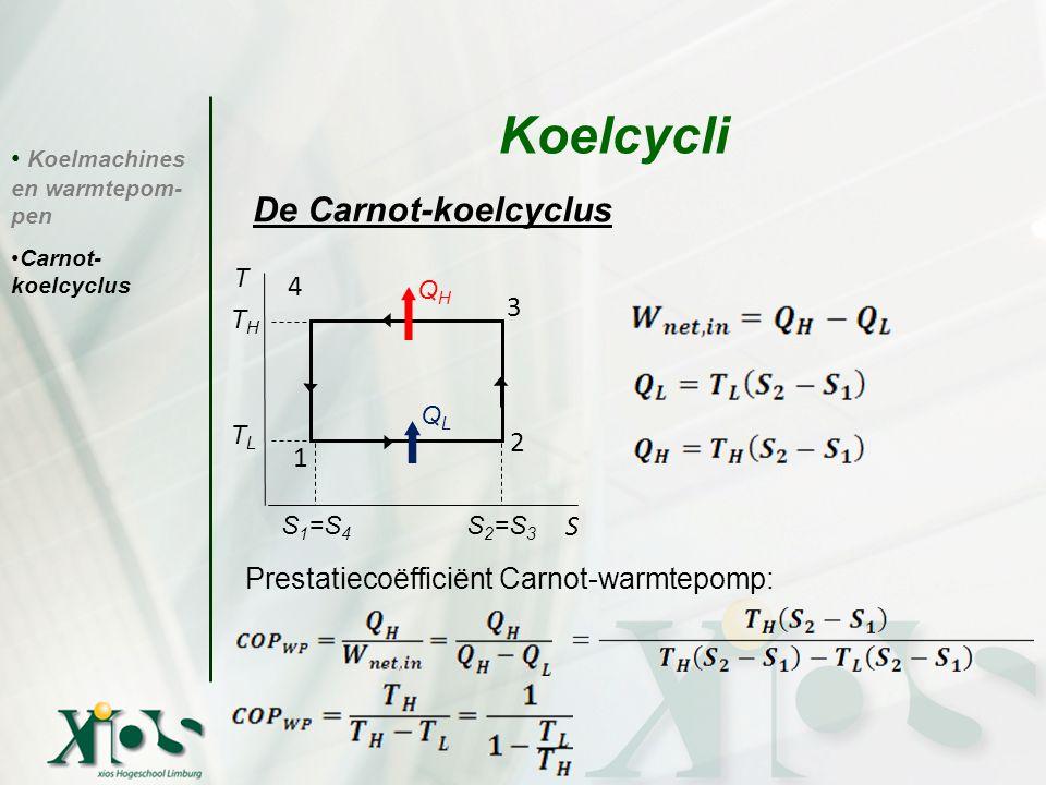 Koelmachines en warmtepom- pen Carnot- koelcyclus Koelcycli De Carnot-koelcyclus Prestatiecoëfficiënt Carnot-warmtepomp: T THTH TLTL S 1 =S 4 S 2 =S 3