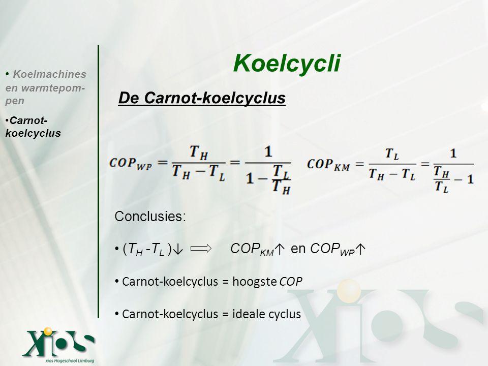 Koelmachines en warmtepom- pen Carnot- koelcyclus Koelcycli De Carnot-koelcyclus Conclusies: (T H -T L ) ↓ COP KM ↑ en COP WP ↑ Carnot-koelcyclus = ho