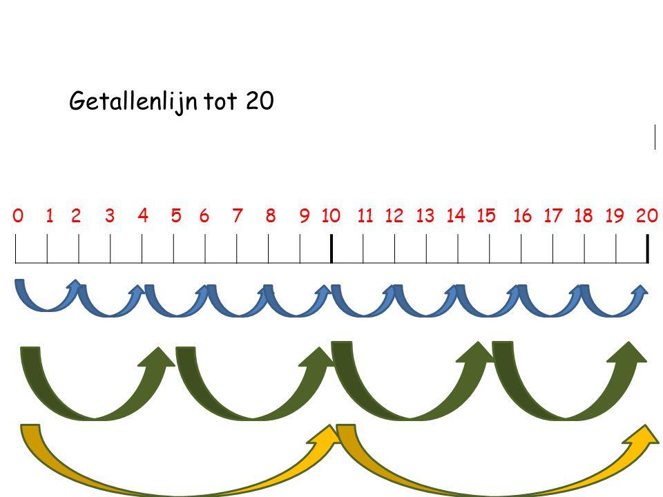 Getallenlijn tot 20 0 1 2 3 4 5 6 7 8 9 10 11 12 13 14 15 16 17 18 19 20