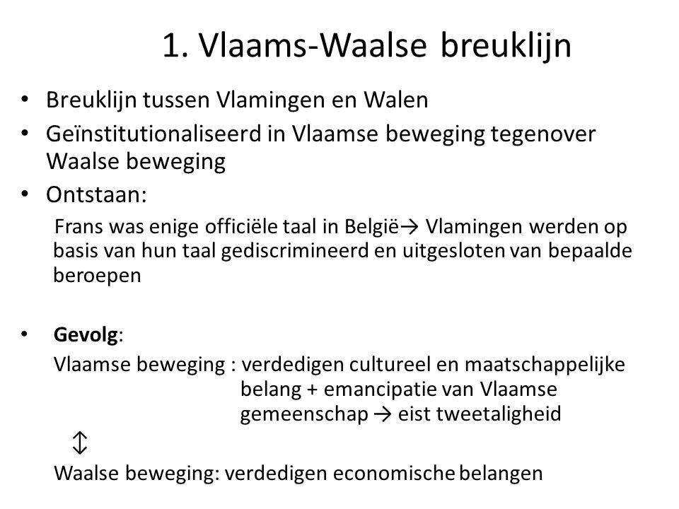 1. Vlaams-Waalse breuklijn Breuklijn tussen Vlamingen en Walen Geïnstitutionaliseerd in Vlaamse beweging tegenover Waalse beweging Ontstaan: Frans was