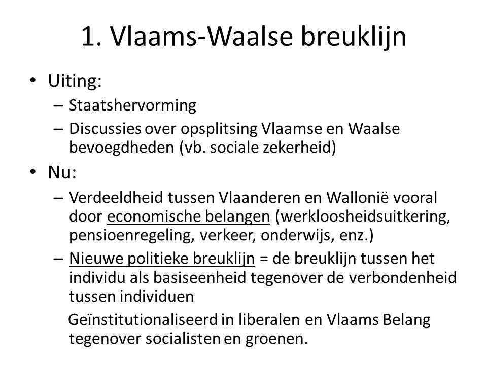1. Vlaams-Waalse breuklijn Uiting: – Staatshervorming – Discussies over opsplitsing Vlaamse en Waalse bevoegdheden (vb. sociale zekerheid) Nu: – Verde