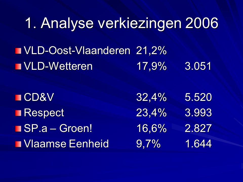1. Analyse verkiezingen 2006 VLD-Oost-Vlaanderen 21,2% VLD-Wetteren 17,9%3.051 CD&V32,4%5.520 Respect23,4%3.993 SP.a – Groen! 16,6%2.827 Vlaamse Eenhe