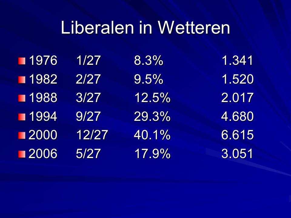 Christen Democraten in Wetteren 197610/2735,8%5.791 198211/2737,7%6.023 198812/2739;7%6.391 199412/27 39,4%6.322 20009/2731,0%5.119 200610/2732,4%5.520