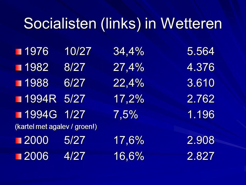 Socialisten (links) in Wetteren 197610/2734,4%5.564 19828/2727,4%4.376 19886/2722,4%3.610 1994R5/2717,2%2.762 1994G1/277,5%1.196 (kartel met agalev / groen!) 20005/2717,6%2.908 20064/2716,6%2.827