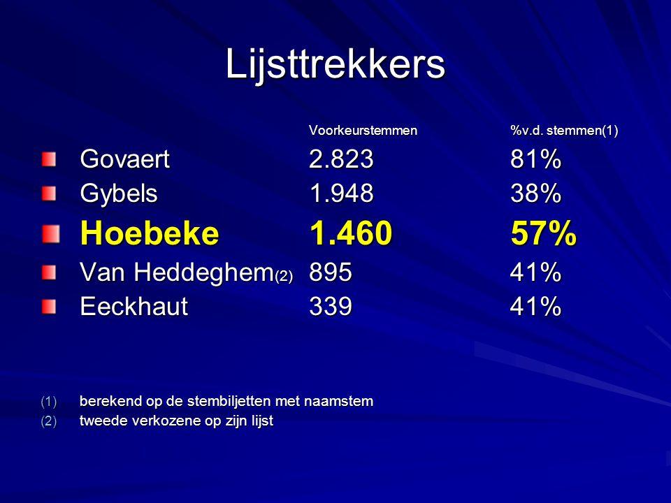 Lijsttrekkers Voorkeurstemmen %v.d. stemmen(1) Govaert2.82381% Gybels1.94838% Hoebeke 1.46057% Van Heddeghem (2) 89541% Eeckhaut33941% (1) berekend op