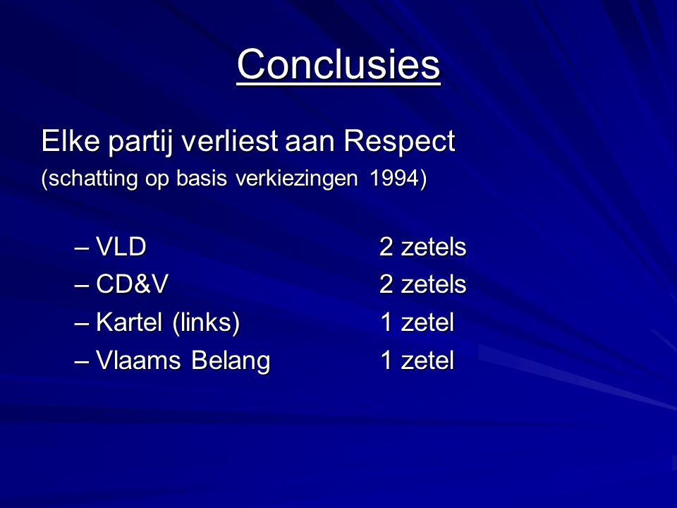 Conclusies Elke partij verliest aan Respect (schatting op basis verkiezingen 1994) –VLD2 zetels –CD&V2 zetels –Kartel (links)1 zetel –Vlaams Belang1 zetel