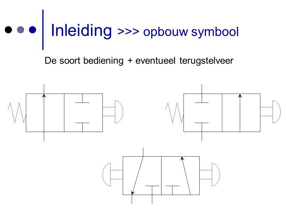 Inleiding >>> normaalstand = de stand waarin het ventiel zich bevindt wanneer het niet wordt bediend (= ruststand)  Normaal gesloten: geen persluchtdoorgang  Normaal open: persluchtdoorgang