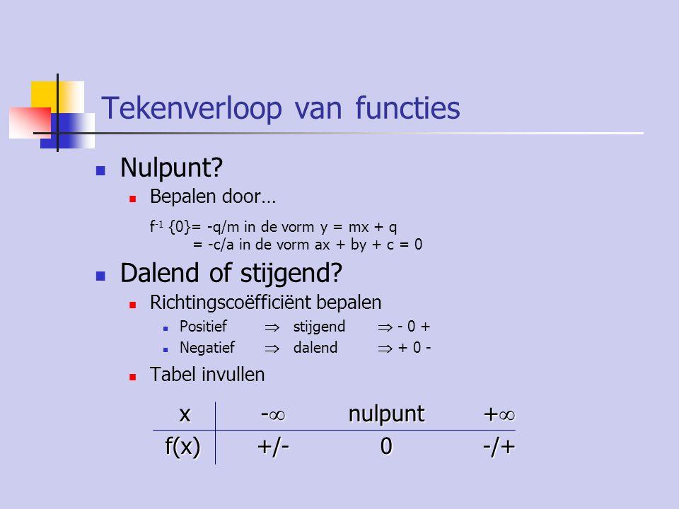 Tekenverloop van functies Nulpunt.