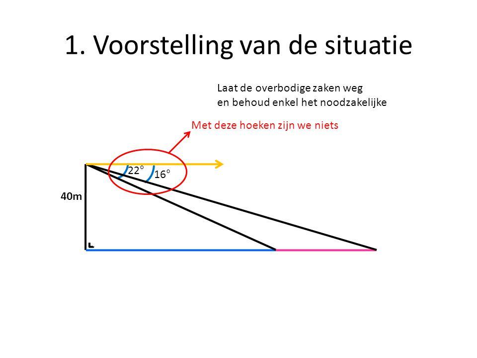 1. Voorstelling van de situatie 16° 22° 40m Laat de overbodige zaken weg en behoud enkel het noodzakelijke Met deze hoeken zijn we niets
