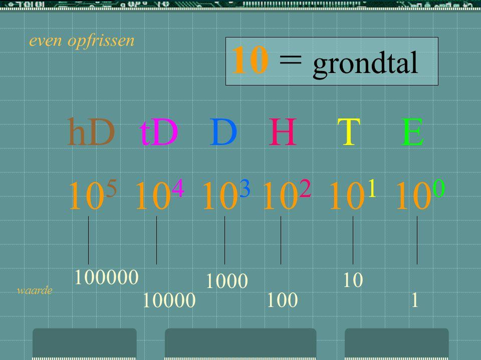 het decimaal talstelsel In ons dagelijks leven is dit talstelsel zo geïntegreerd dat we over de werking ervan nog nauwelijks nadenken. Het talstelsel