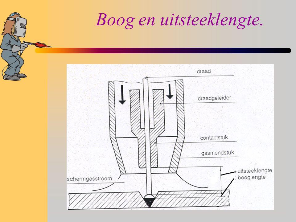 Beschermgas: Functie  De vlamboog afschermen tegen buitenlucht.  Ioniserende elementen toevoegen.