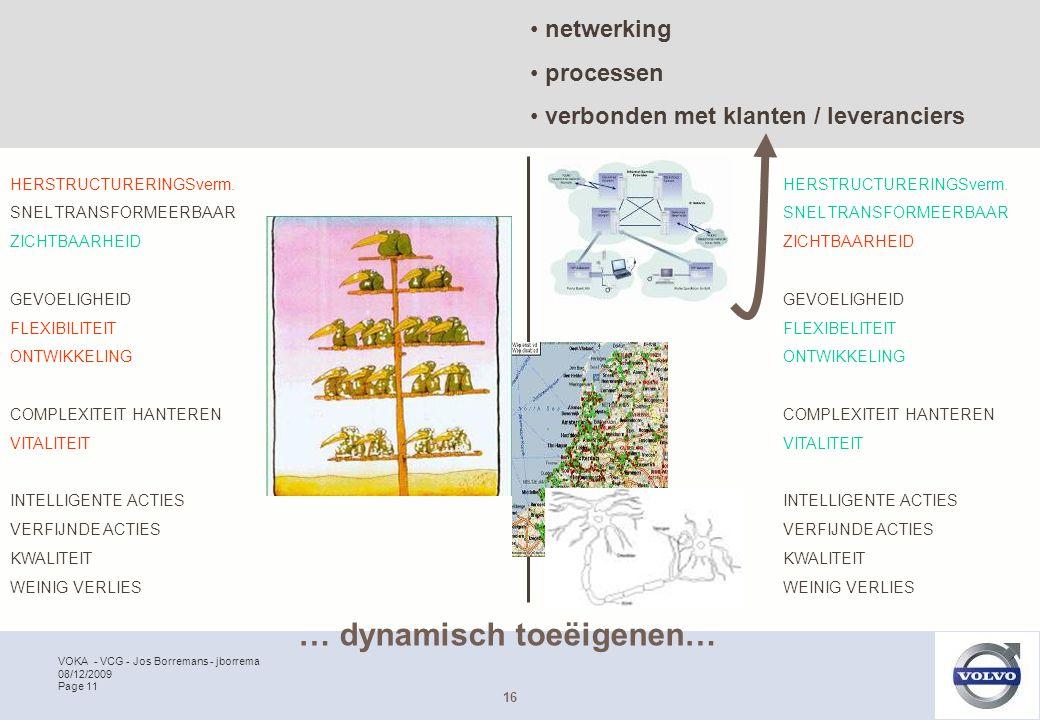 VOKA - VCG - Jos Borremans - jborrema Page 11 08/12/2009 … dynamisch toeëigenen… 16 HERSTRUCTURERINGSverm. SNEL TRANSFORMEERBAAR ZICHTBAARHEID GEVOELI