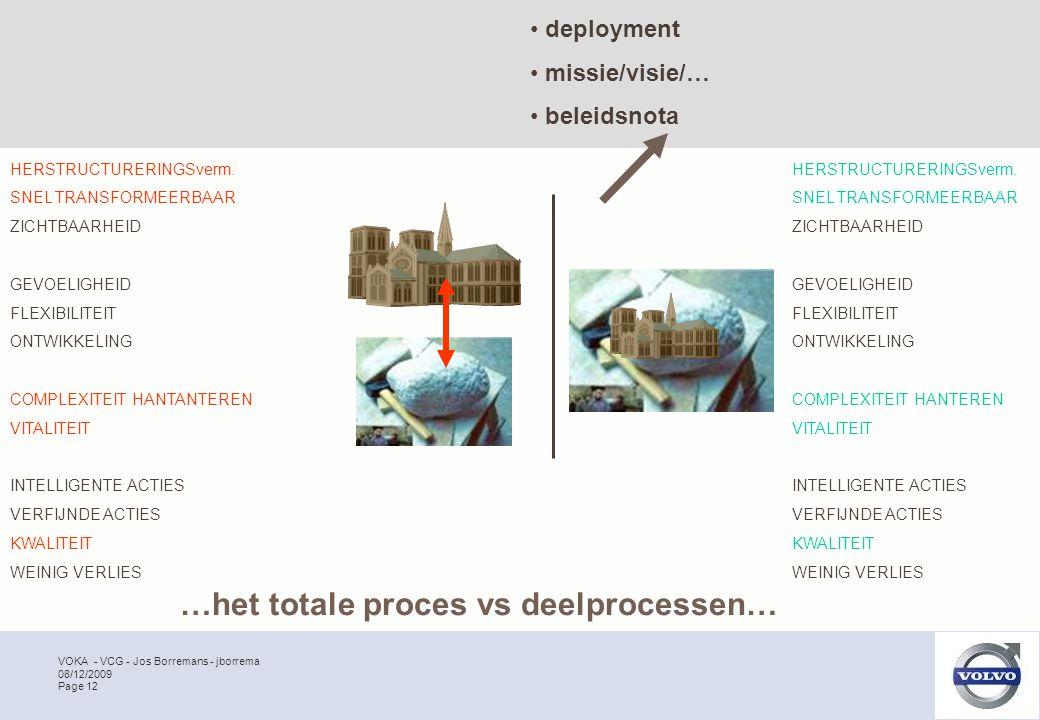 VOKA - VCG - Jos Borremans - jborrema Page 12 08/12/2009 HERSTRUCTURERINGSverm. SNEL TRANSFORMEERBAAR ZICHTBAARHEID GEVOELIGHEID FLEXIBILITEIT ONTWIKK