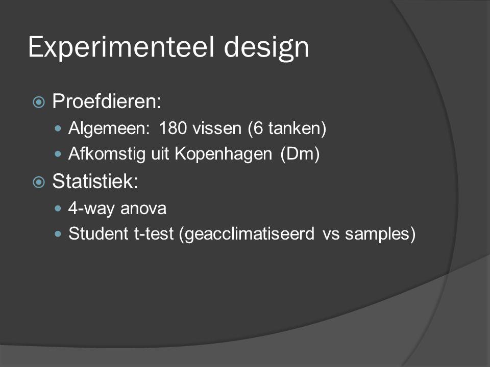 Experimenteel design  Proefdieren: Algemeen: 180 vissen (6 tanken) Afkomstig uit Kopenhagen (Dm)  Statistiek: 4-way anova Student t-test (geacclimat