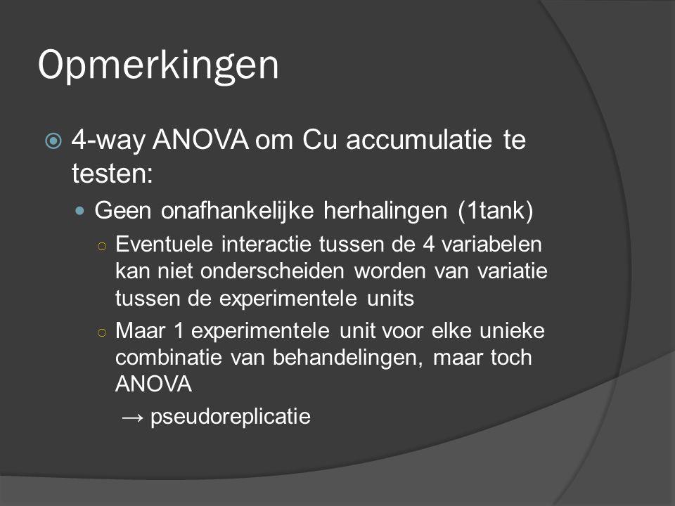 Opmerkingen  4-way ANOVA om Cu accumulatie te testen: Geen onafhankelijke herhalingen (1tank) ○ Eventuele interactie tussen de 4 variabelen kan niet