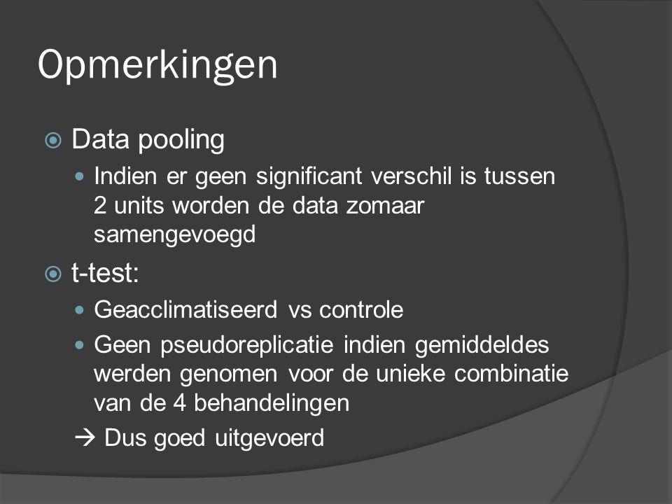 Opmerkingen  Data pooling Indien er geen significant verschil is tussen 2 units worden de data zomaar samengevoegd  t-test: Geacclimatiseerd vs cont