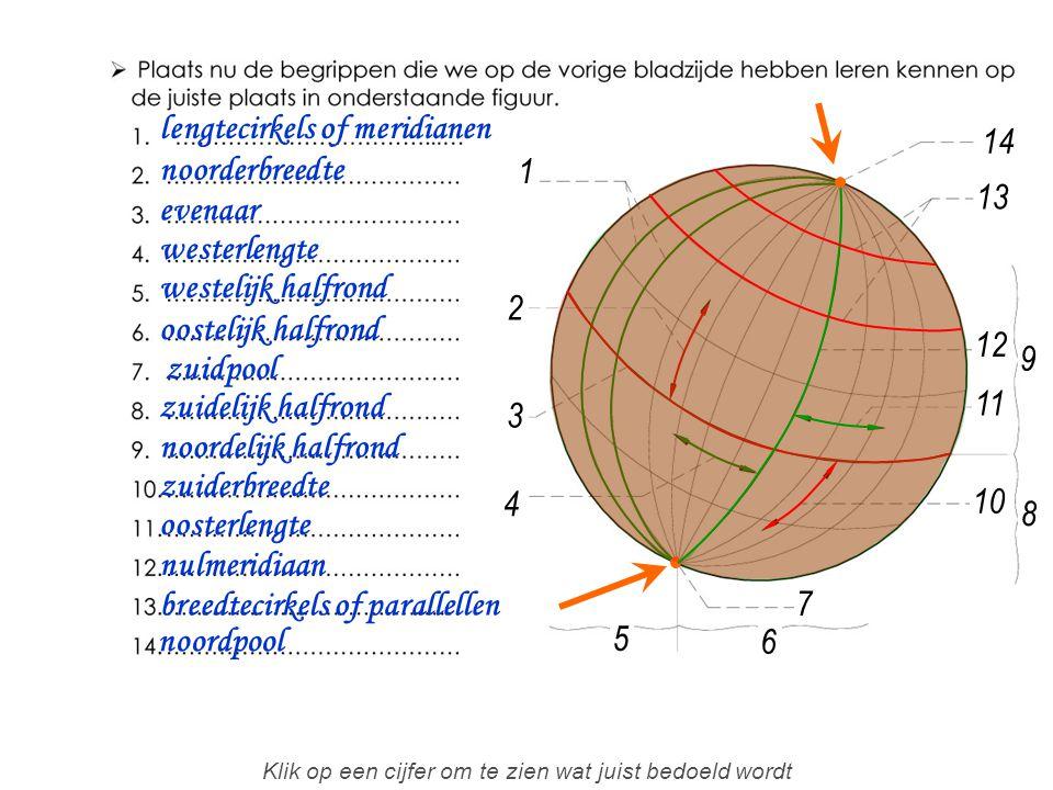 1 2 4 3 5 7 8 6 9 10 11 12 13 14 lengtecirkels of meridianen noorderbreedte evenaar westerlengte westelijk halfrond oostelijk halfrond noordpool zuidelijk halfrond noordelijk halfrond zuiderbreedte oosterlengte nulmeridiaan breedtecirkels of parallellen zuidpool Klik op een cijfer om te zien wat juist bedoeld wordt