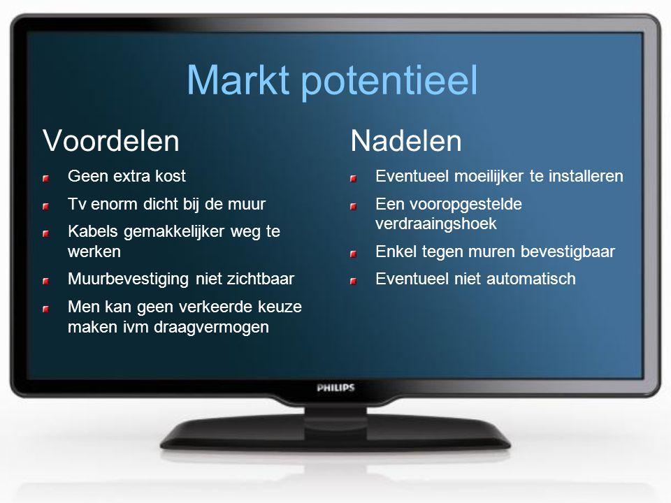 Markt potentieel Voordelen Geen extra kost Tv enorm dicht bij de muur Kabels gemakkelijker weg te werken Muurbevestiging niet zichtbaar Men kan geen v