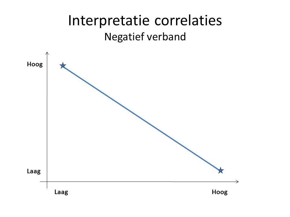 Interpretatie correlaties Negatief verband Laag Hoog
