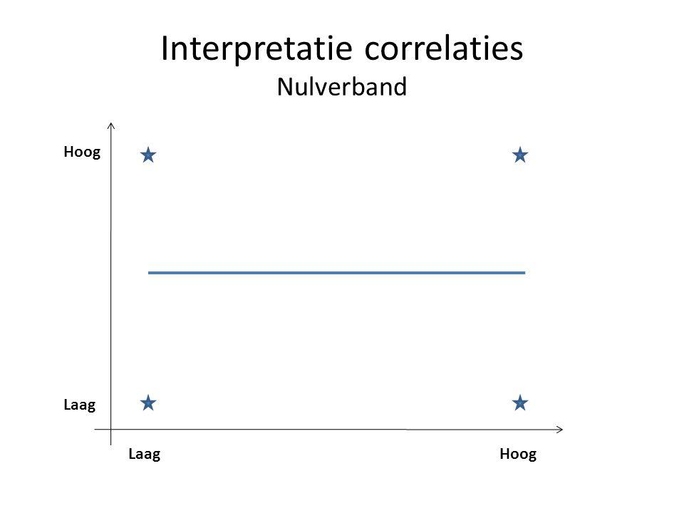 Interpretatie correlaties Nulverband Laag Hoog