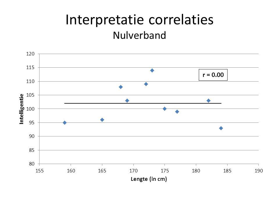 Interpretatie correlaties Nulverband r = 0.00
