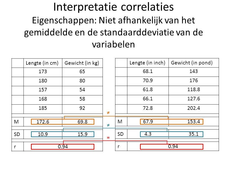 Interpretatie correlaties Eigenschappen: Niet afhankelijk van het gemiddelde en de standaarddeviatie van de variabelen Lengte (in cm)Gewicht (in kg) 1