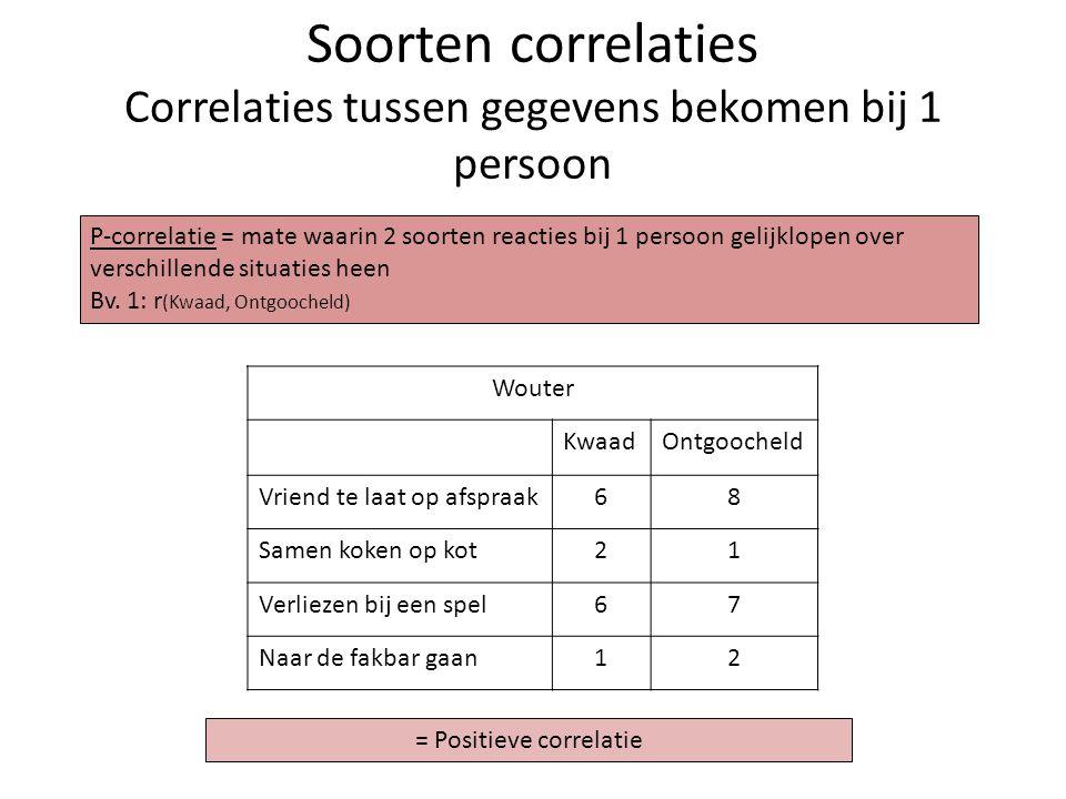 Soorten correlaties Correlaties tussen gegevens bekomen bij 1 persoon Wouter KwaadOntgoocheld Vriend te laat op afspraak68 Samen koken op kot21 Verlie