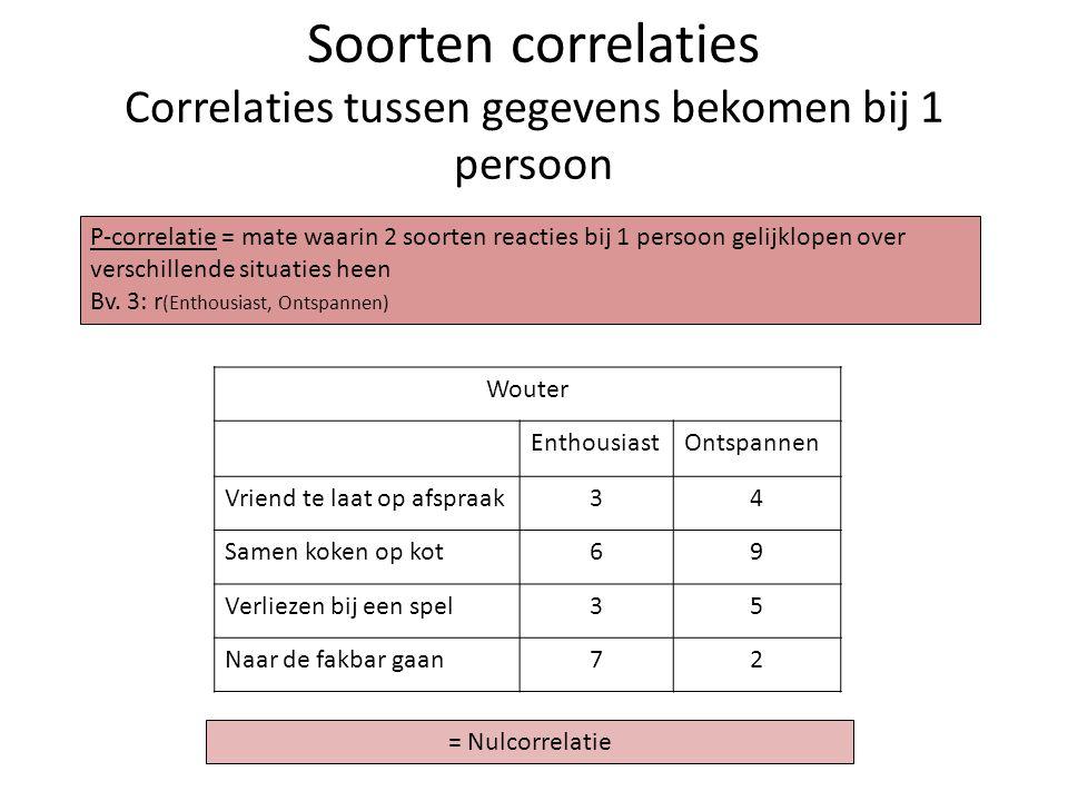 Soorten correlaties Correlaties tussen gegevens bekomen bij 1 persoon Wouter EnthousiastOntspannen Vriend te laat op afspraak34 Samen koken op kot69 V