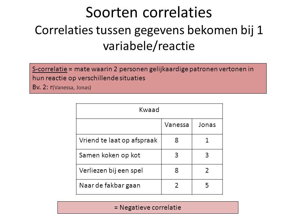 Soorten correlaties Correlaties tussen gegevens bekomen bij 1 variabele/reactie Kwaad VanessaJonas Vriend te laat op afspraak81 Samen koken op kot33 V