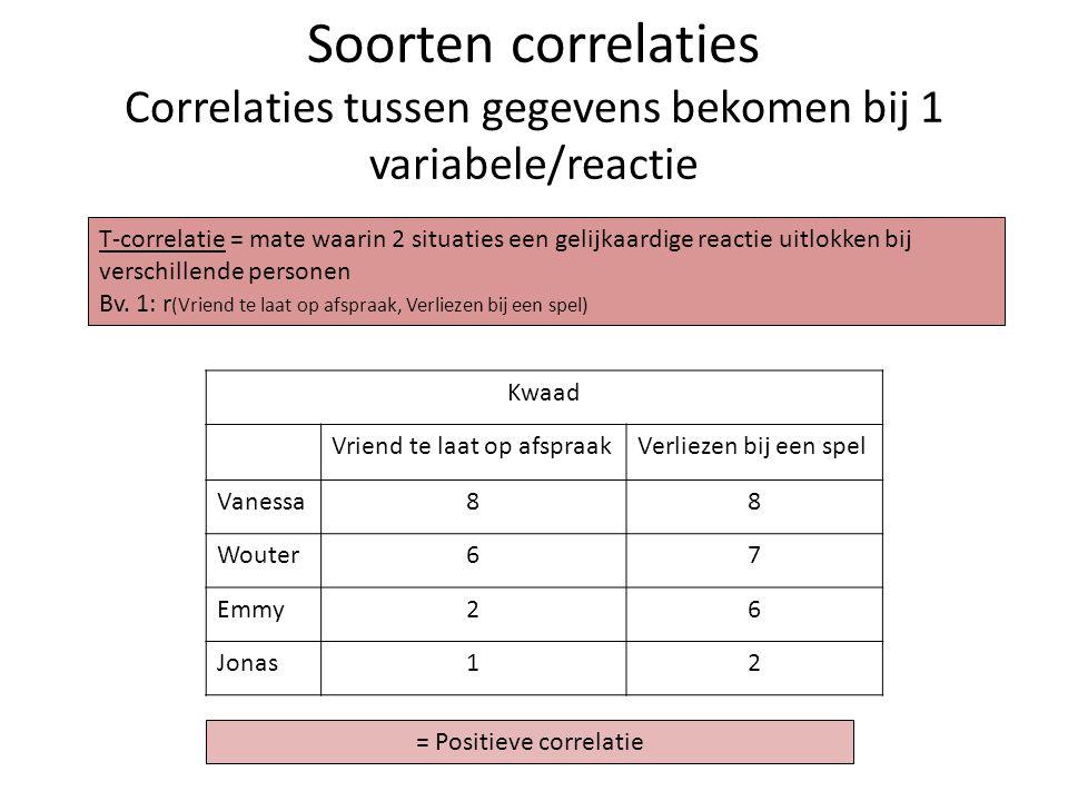 Soorten correlaties Correlaties tussen gegevens bekomen bij 1 variabele/reactie Kwaad Vriend te laat op afspraakVerliezen bij een spel Vanessa88 Woute