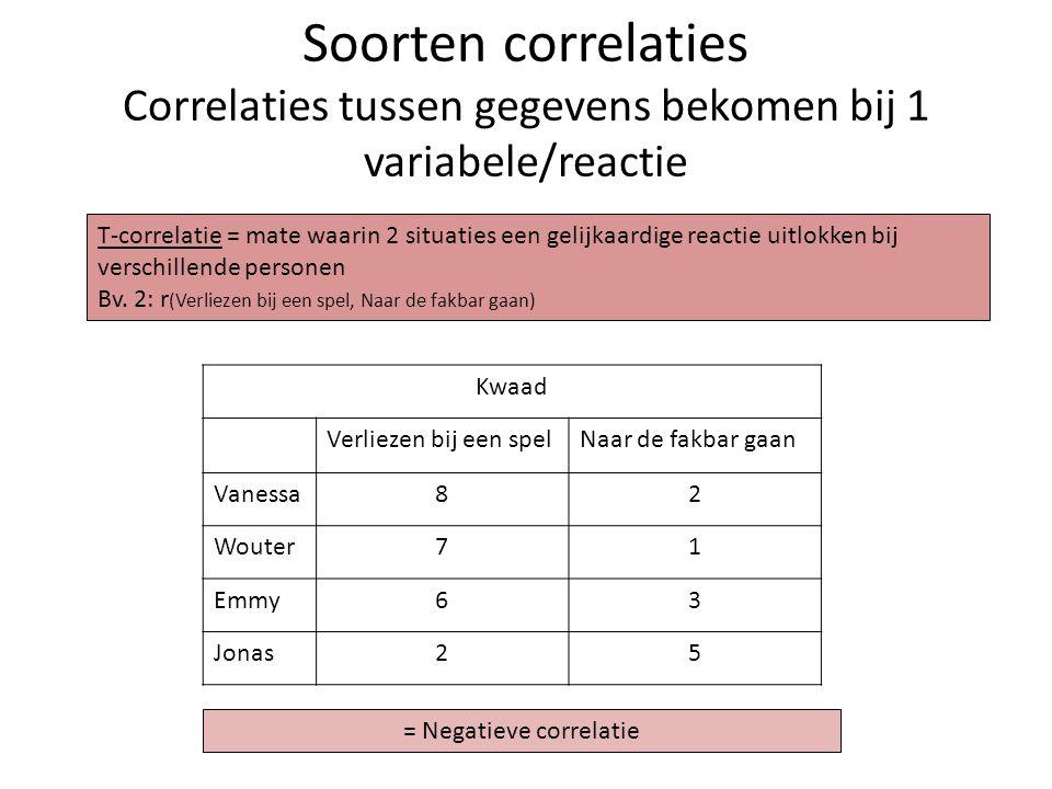 Soorten correlaties Correlaties tussen gegevens bekomen bij 1 variabele/reactie Kwaad Verliezen bij een spelNaar de fakbar gaan Vanessa82 Wouter71 Emm