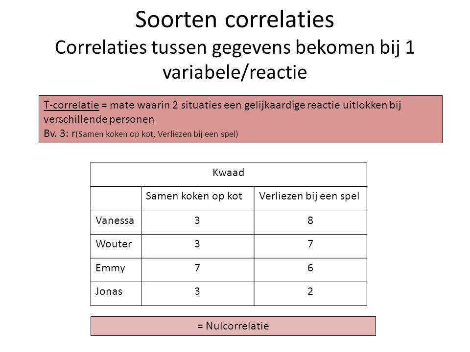 Soorten correlaties Correlaties tussen gegevens bekomen bij 1 variabele/reactie Kwaad Samen koken op kotVerliezen bij een spel Vanessa38 Wouter37 Emmy
