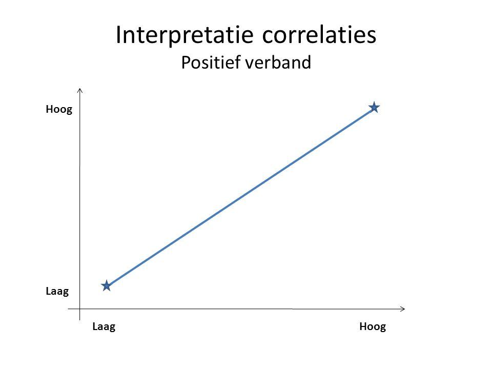 Interpretatie correlaties Positief verband Laag Hoog