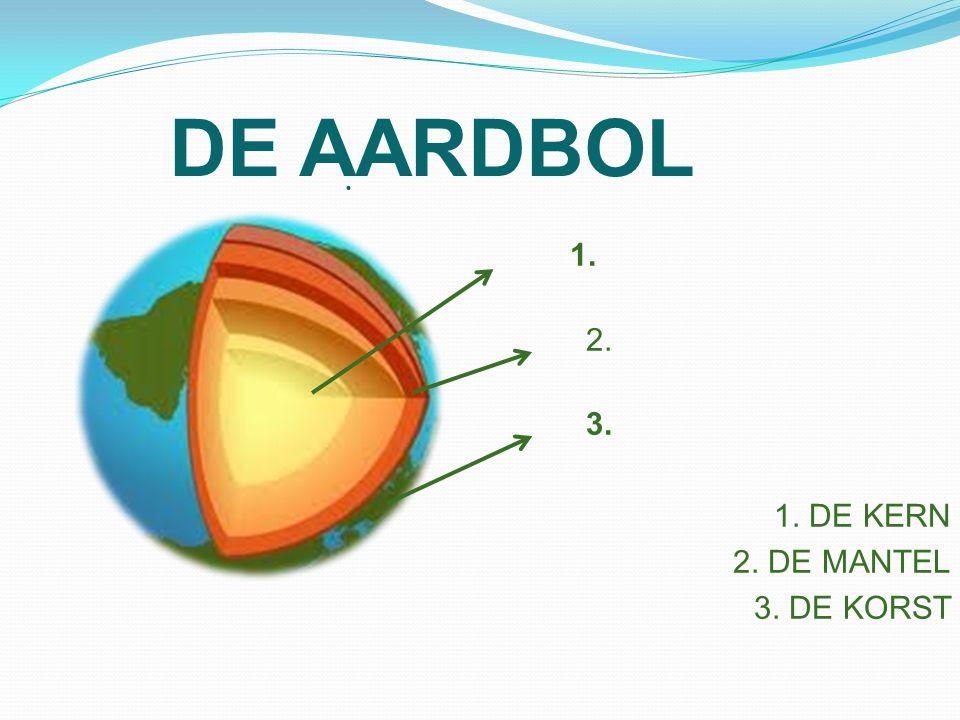 DE AARDBOL 1. 2.2. 3. 3. 1. DE KERN 2. DE MANTEL 3. DE KORST