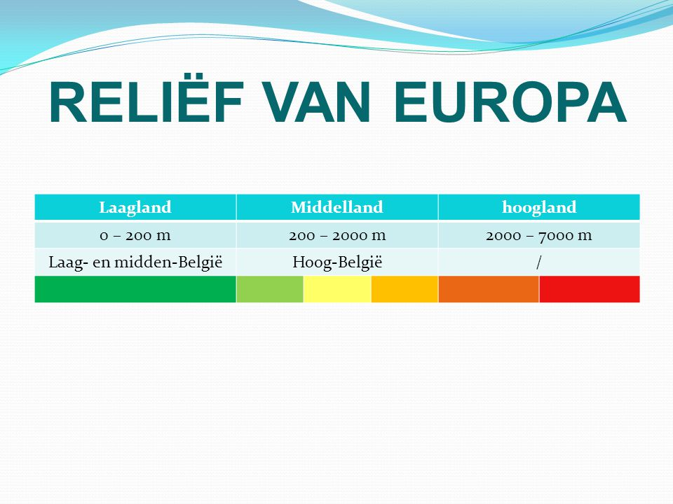RELIËF VAN EUROPA LaaglandMiddellandhoogland 0 – 200 m200 – 2000 m2000 – 7000 m Laag- en midden-BelgiëHoog-België/