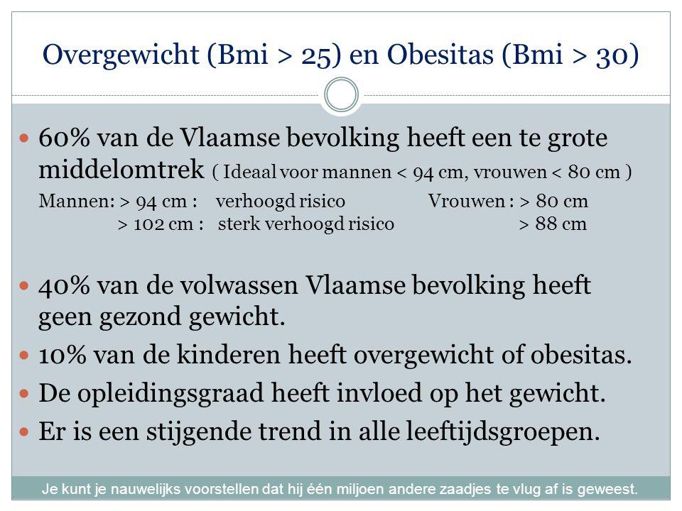 Overgewicht (Bmi > 25) en Obesitas (Bmi > 30) 60% van de Vlaamse bevolking heeft een te grote middelomtrek ( Ideaal voor mannen < 94 cm, vrouwen < 80 cm ) Mannen: > 94 cm : verhoogd risico Vrouwen : > 80 cm > 102 cm : sterk verhoogd risico > 88 cm 40% van de volwassen Vlaamse bevolking heeft geen gezond gewicht.