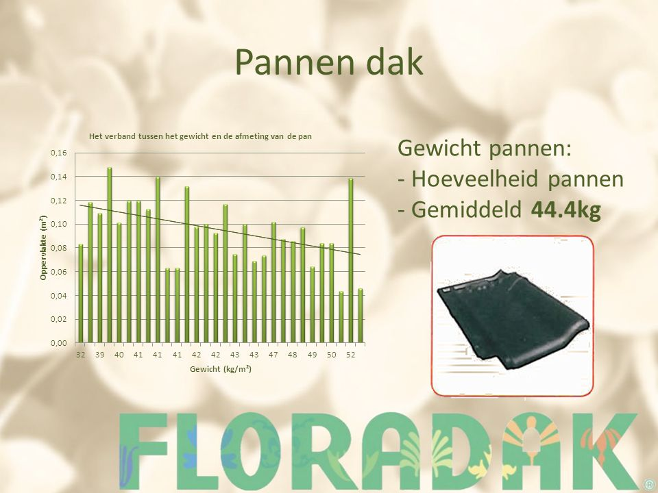 Pannen dak Gewicht pannen: - Hoeveelheid pannen - Gemiddeld 44.4kg